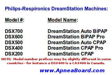 What is your DreamStation Model name?